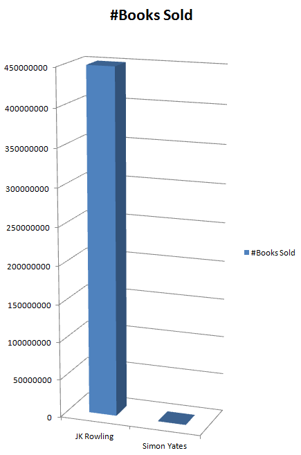 My current progress compared with JK Rowling - 17th February 2015